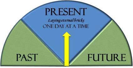 Past-Present-Future1