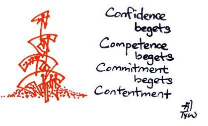 22-confidencebeg